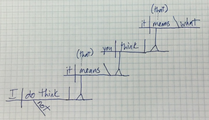 """I do not think it means what you think it means"" sentence diagram"
