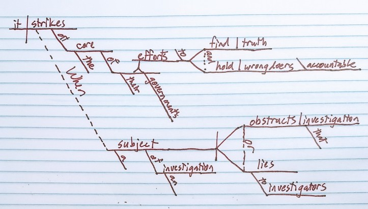 "Diagram of sentence """"When a subject of an investigation obstructs that investigation or lies to investigators, it strikes at the core of their government's effort to find the truth and hold wrongdoers accountable."""